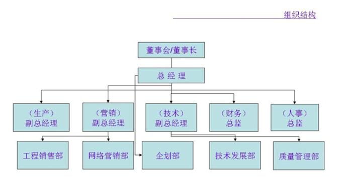 组织架构 - 深圳市众力扬电子科技有限公司